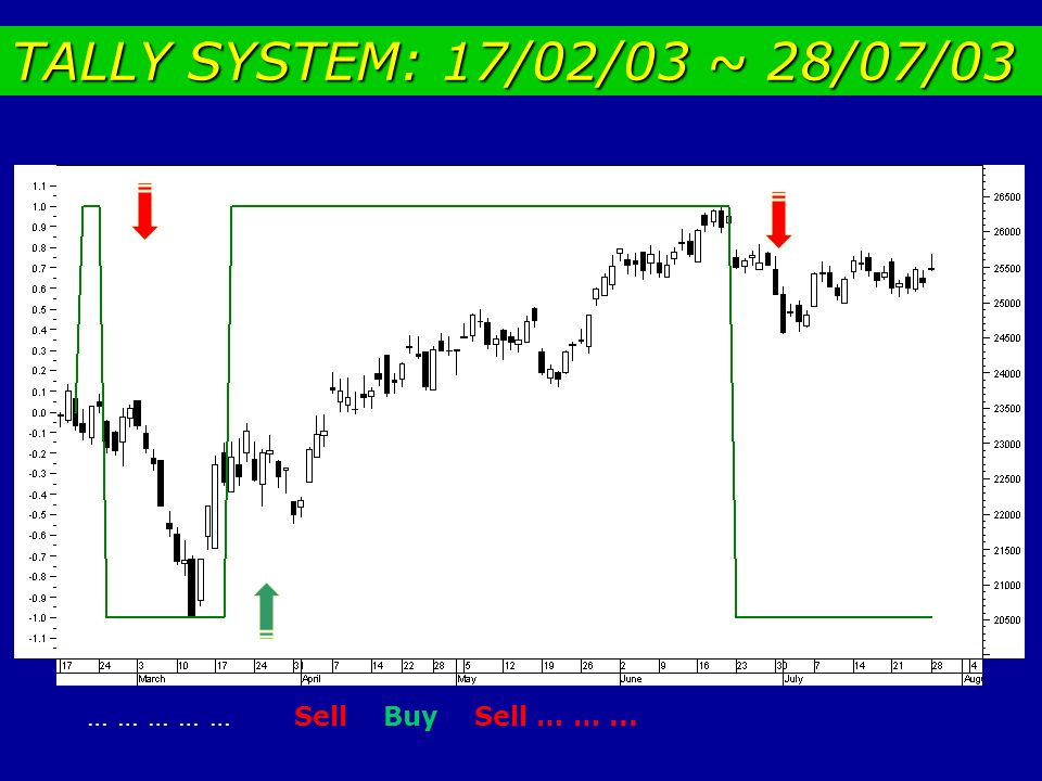 TALLY SYSTEM: 17/02/03 ~ 28/07/03 … … … … … Sell Buy Sell … … ...