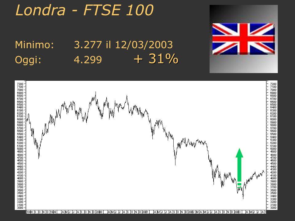 Londra - FTSE 100 Minimo: 3.277 il 12/03/2003 Oggi: 4.299 + 31%