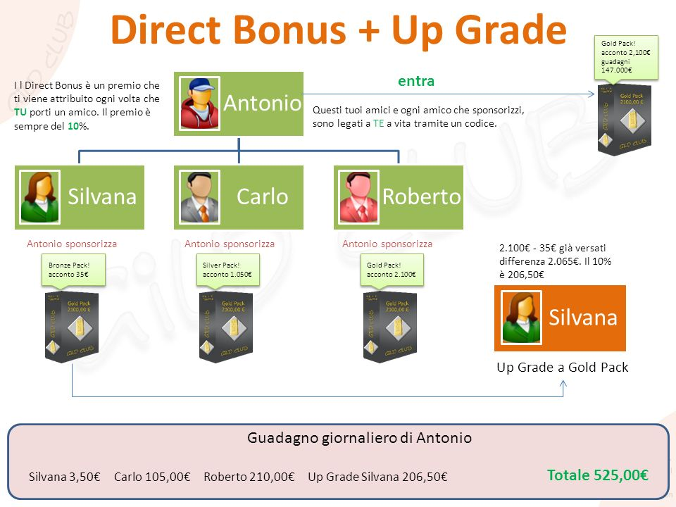 Direct Bonus + Up Grade Antonio Silvana Carlo Roberto Silvana entra