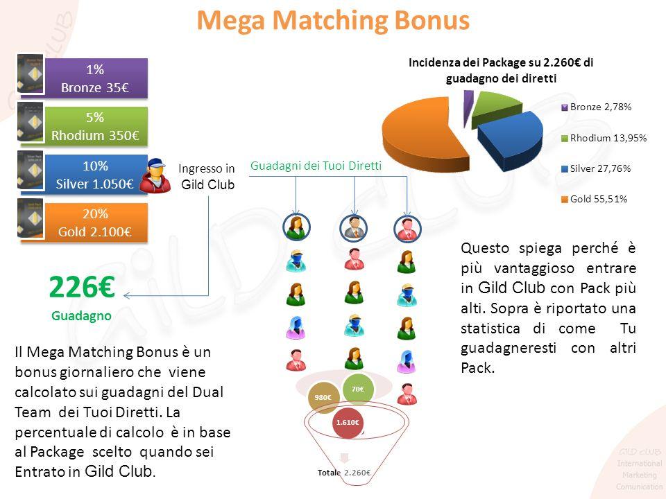 Mega Matching Bonus 1% Bronze 35€ 5% Rhodium 350€ 10% Silver 1.050€ Ingresso in. Gild Club. Guadagni dei Tuoi Diretti.