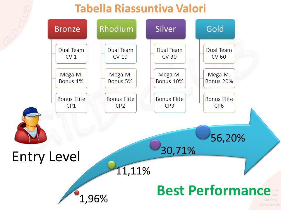 Tabella Riassuntiva Valori