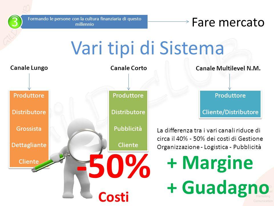 -50% Vari tipi di Sistema + Margine + Guadagno Costi Fare mercato