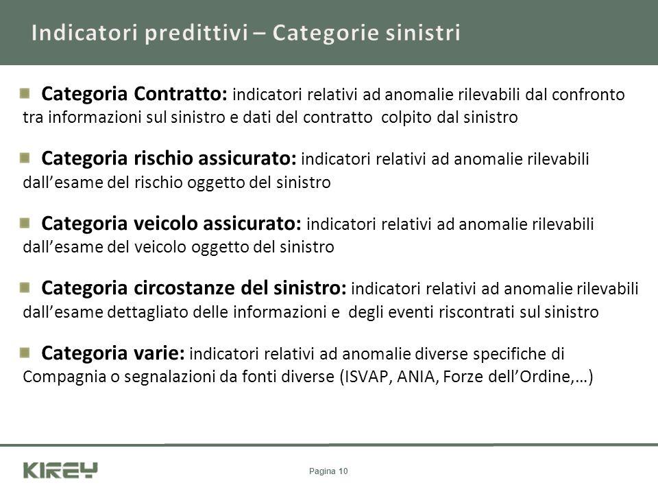 Indicatori predittivi – Categorie sinistri