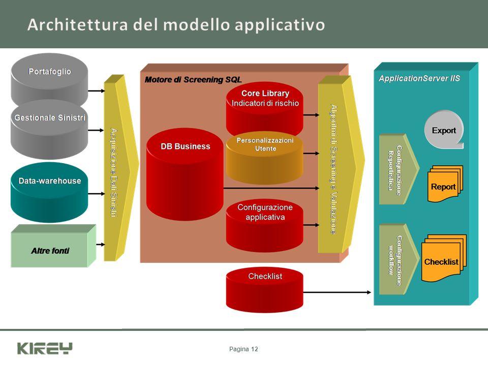Architettura del modello applicativo