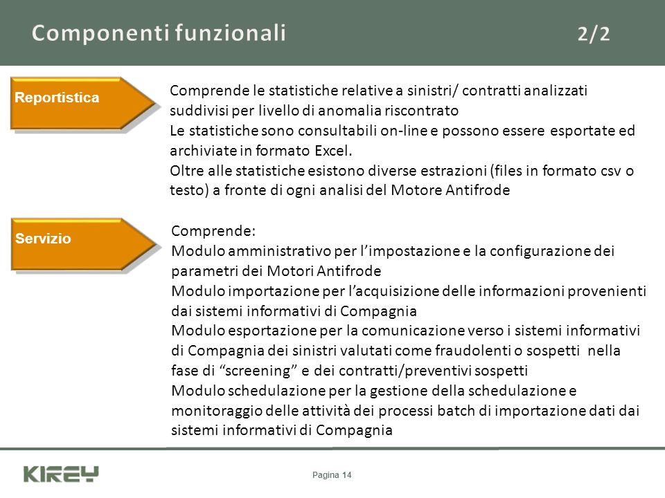 Componenti funzionali 2/2