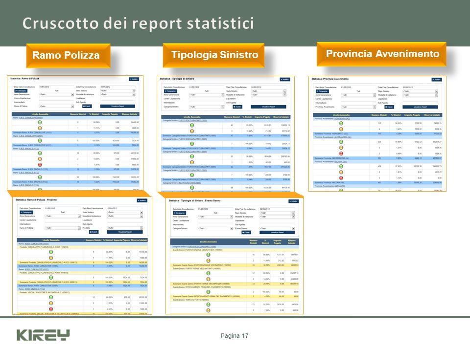 Cruscotto dei report statistici
