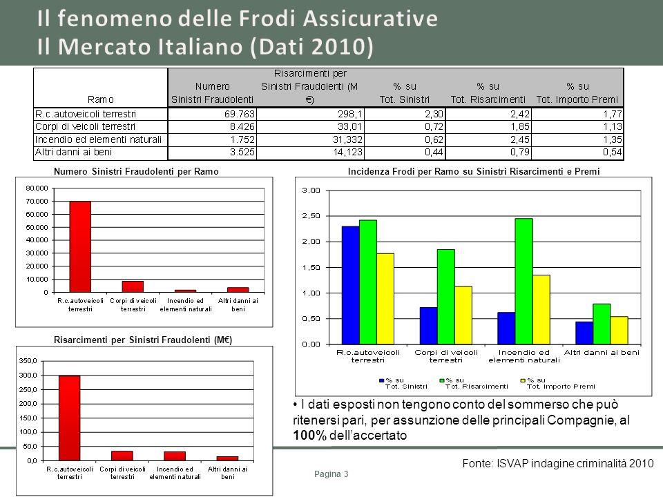Il fenomeno delle Frodi Assicurative Il Mercato Italiano (Dati 2010)