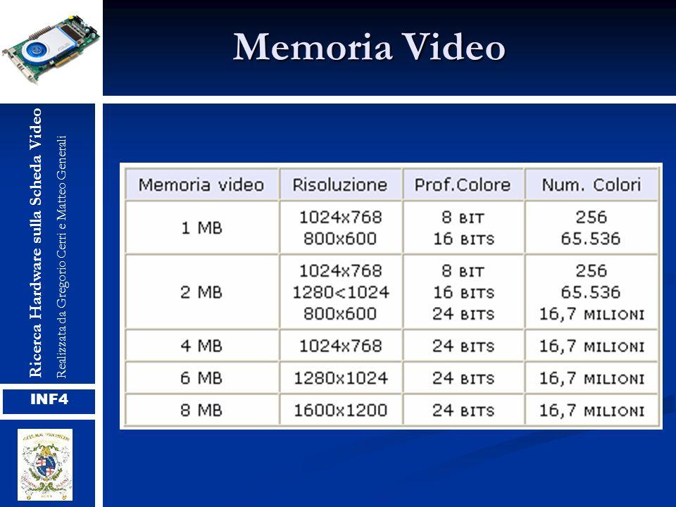 Memoria Video Ricerca Hardware sulla Scheda Video INF4