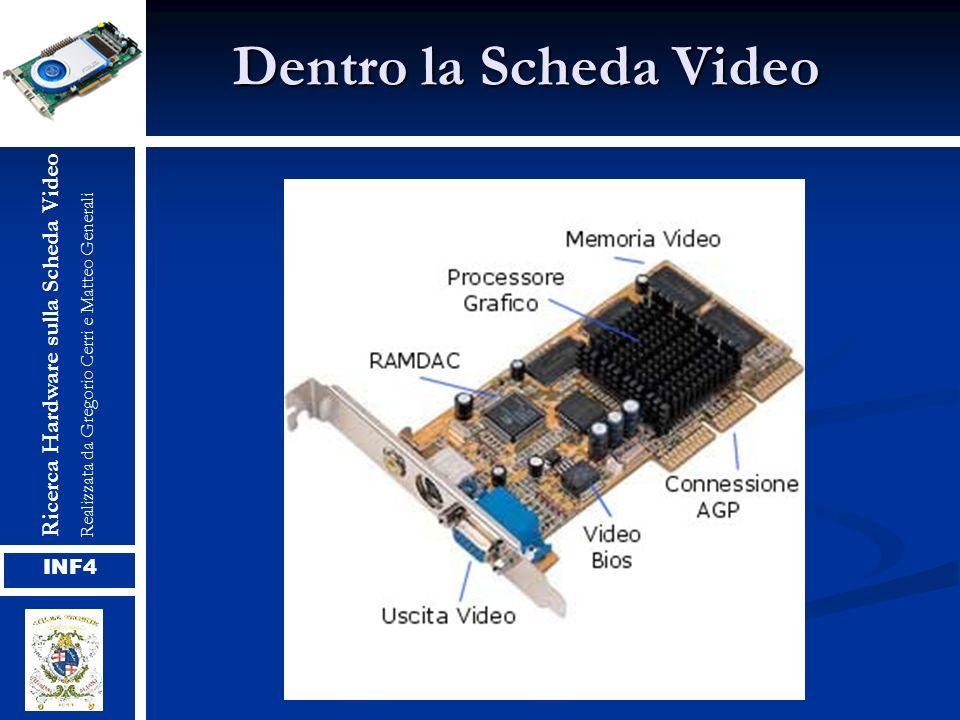 Dentro la Scheda Video Ricerca Hardware sulla Scheda Video INF4