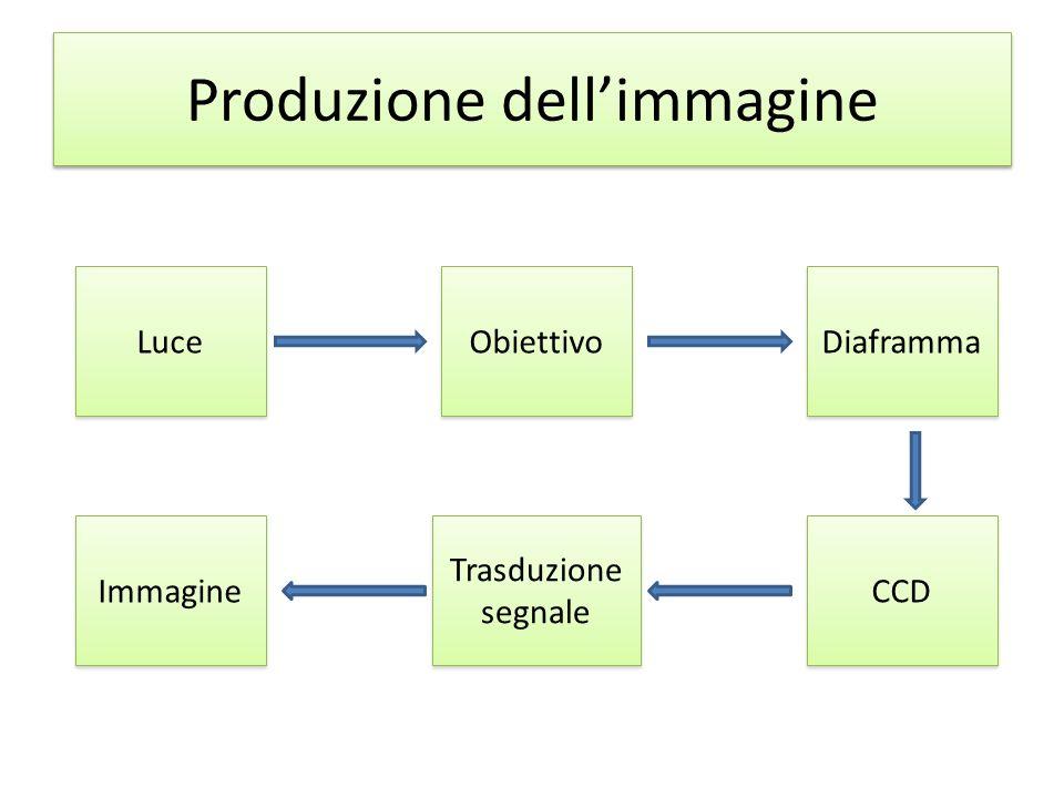 Produzione dell'immagine