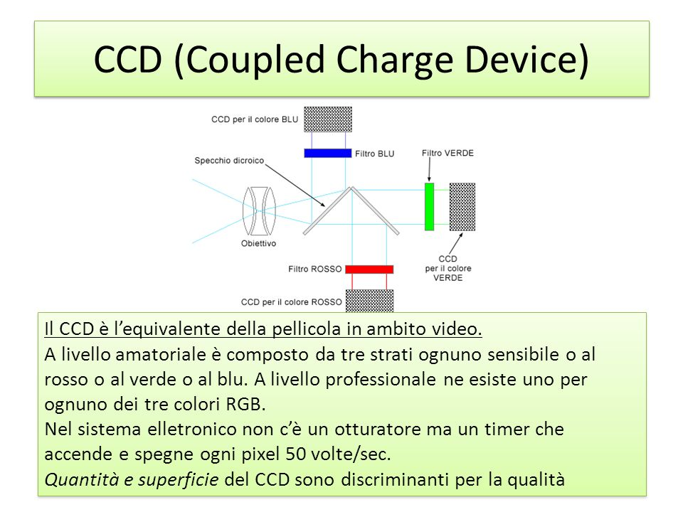 CCD (Coupled Charge Device)