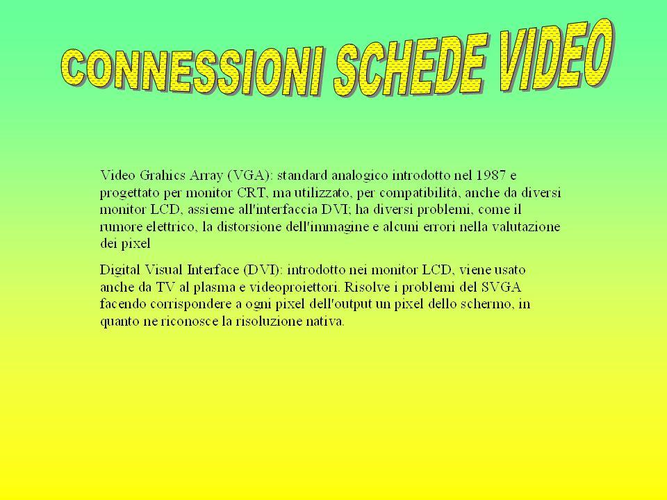 CONNESSIONI SCHEDE VIDEO