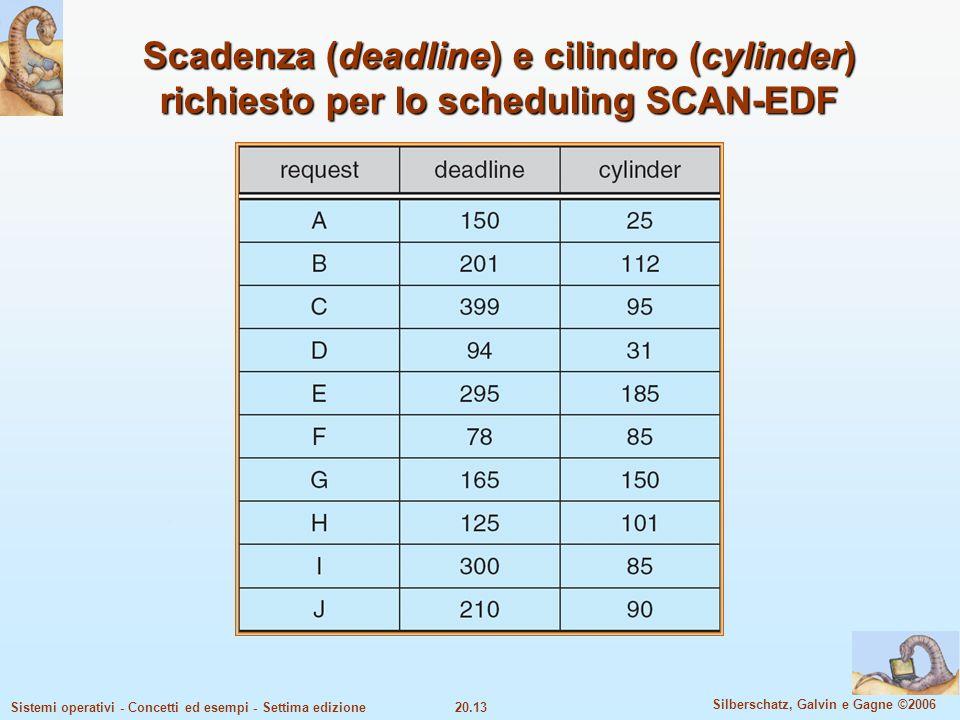 Scadenza (deadline) e cilindro (cylinder) richiesto per lo scheduling SCAN-EDF