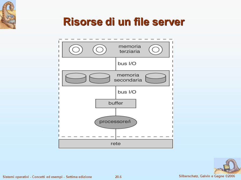 Risorse di un file server