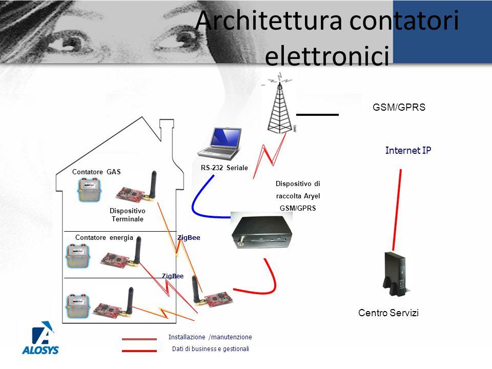 Architettura contatori elettronici