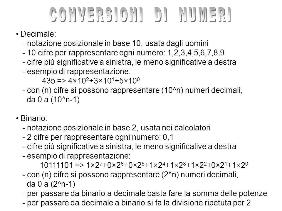 CONVERSIONI DI NUMERI Decimale: