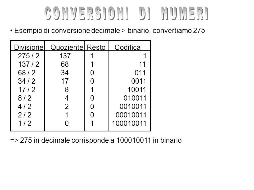 CONVERSIONI DI NUMERI Esempio di conversione decimale > binario, convertiamo 275. Divisione Quoziente Resto Codifica.
