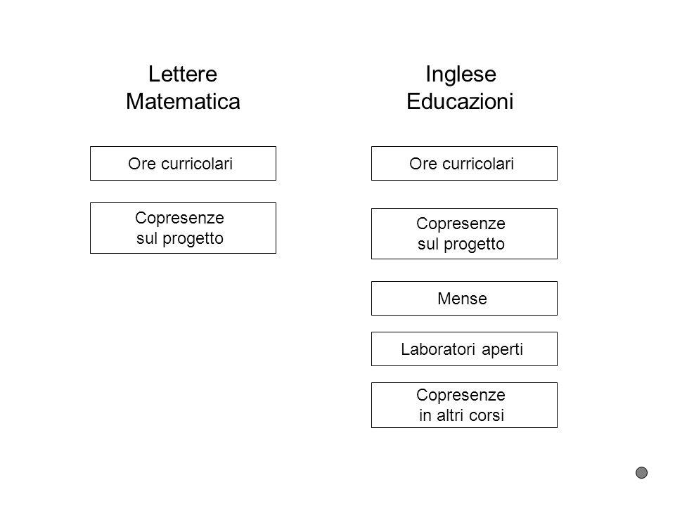 Lettere Matematica Inglese Educazioni Ore curricolari Ore curricolari