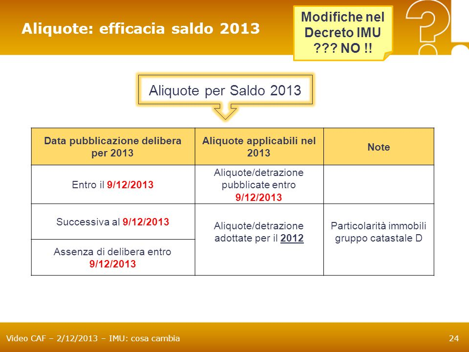 Data pubblicazione delibera per 2013 Aliquote applicabili nel 2013