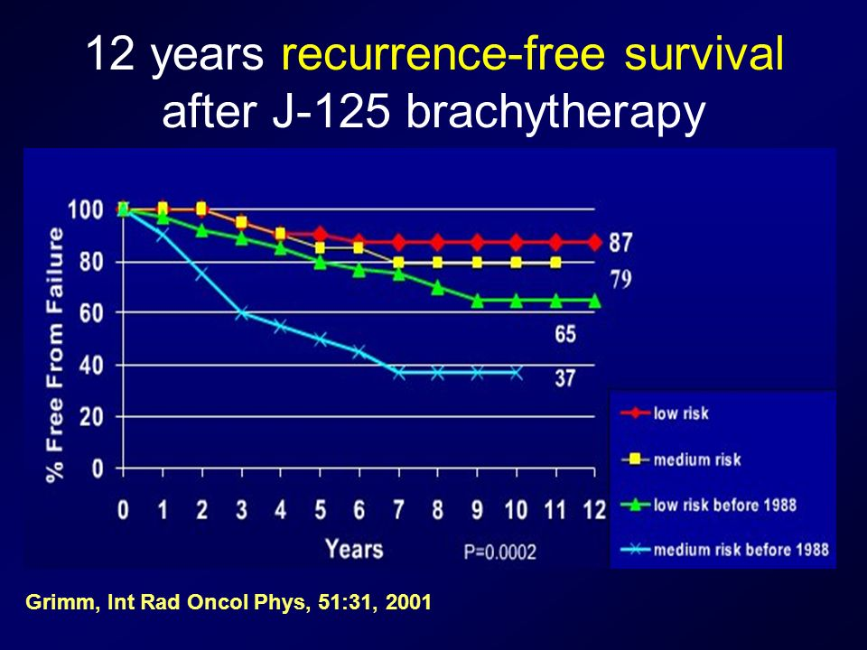 12 years recurrence-free survival after J-125 brachytherapy
