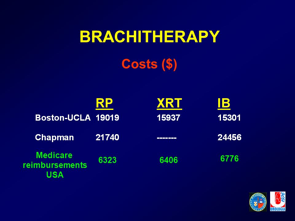 BRACHITHERAPY Costs ($)