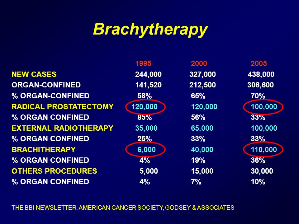 Brachytherapy 1995 2000 2005 NEW CASES 244,000 327,000 438,000