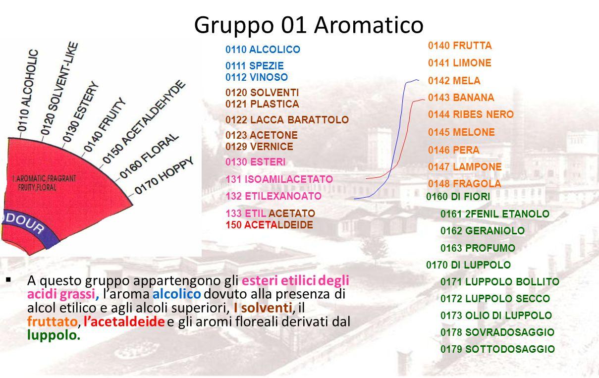 Gruppo 01 Aromatico 0140 FRUTTA. 0141 LIMONE. 0142 MELA. 0143 BANANA. 0144 RIBES NERO. 0145 MELONE.
