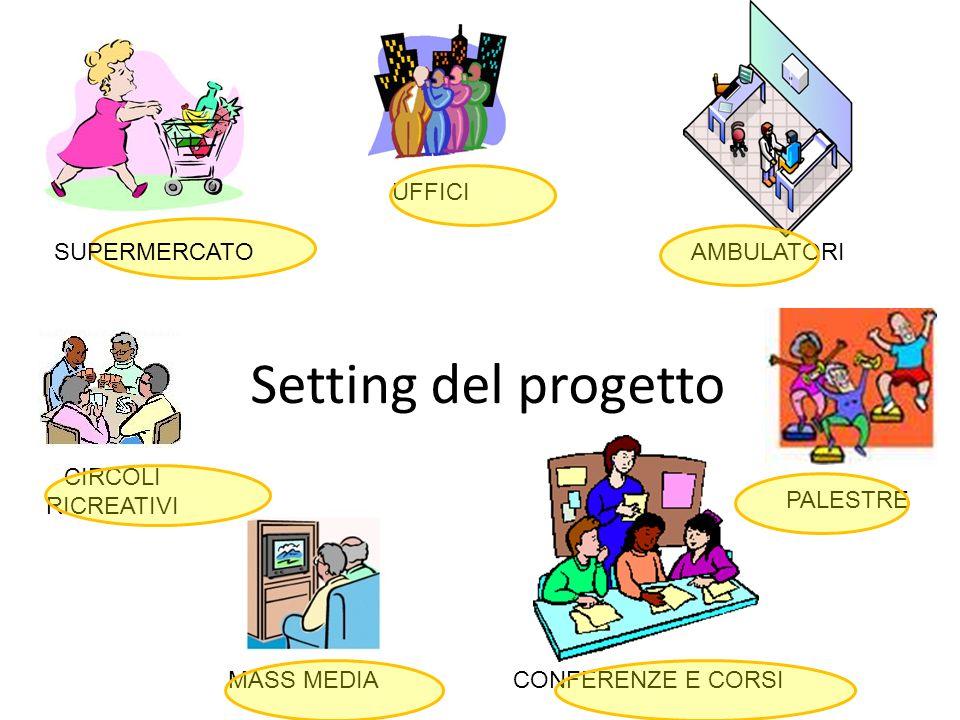 Setting del progetto UFFICI SUPERMERCATO AMBULATORI CIRCOLI RICREATIVI
