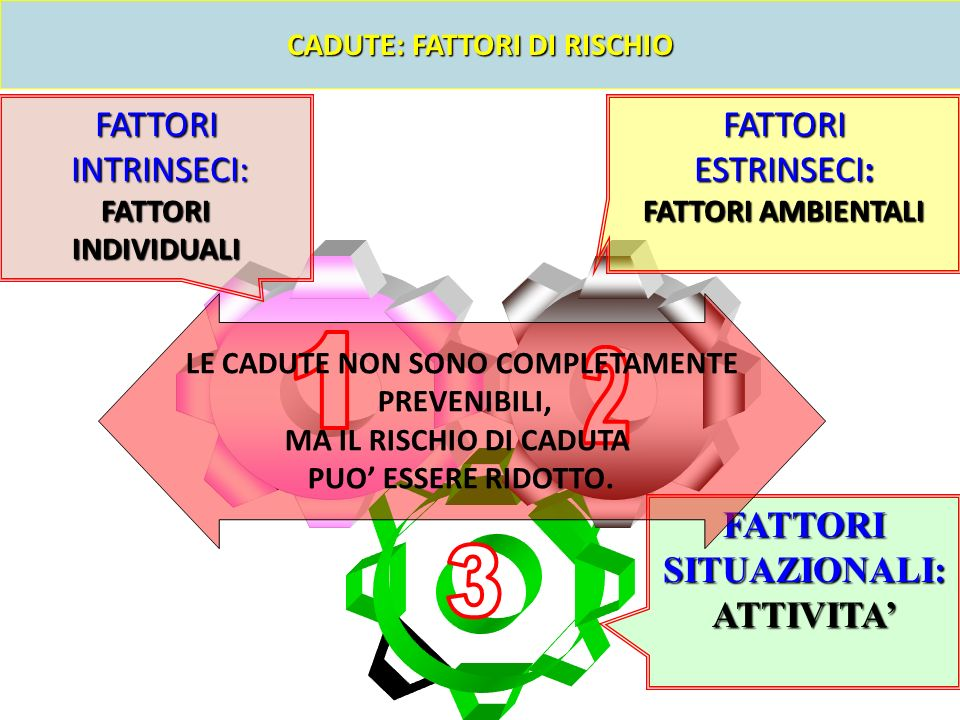 CADUTE: FATTORI DI RISCHIO LE CADUTE NON SONO COMPLETAMENTE