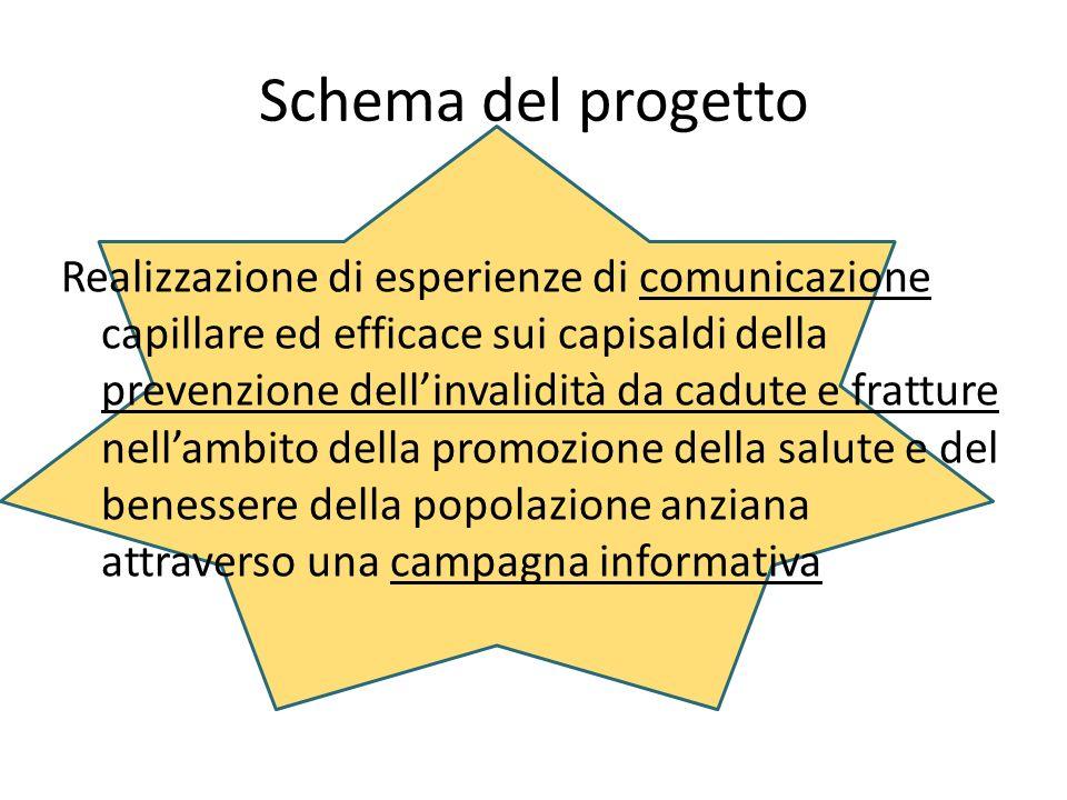 Schema del progetto