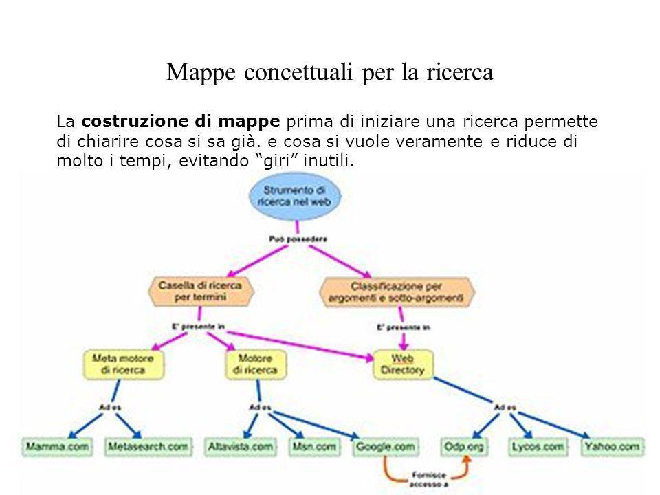 Mappe concettuali per la ricerca