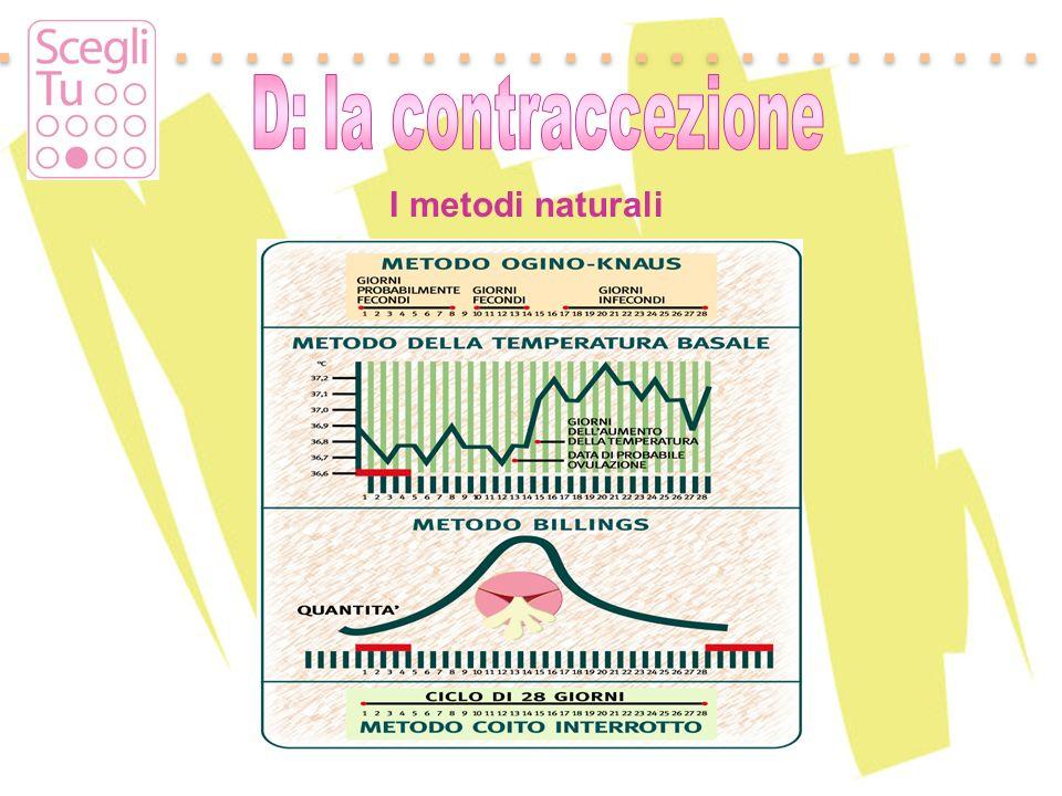 D: la contraccezione I metodi naturali