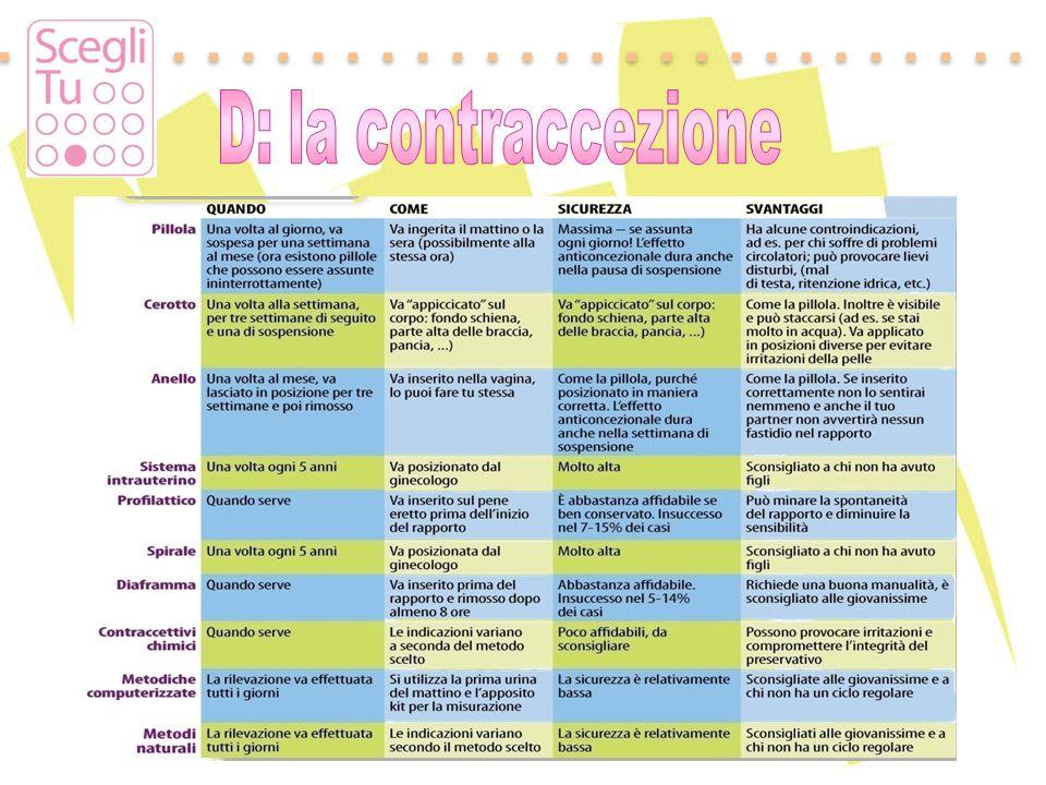 D: la contraccezione