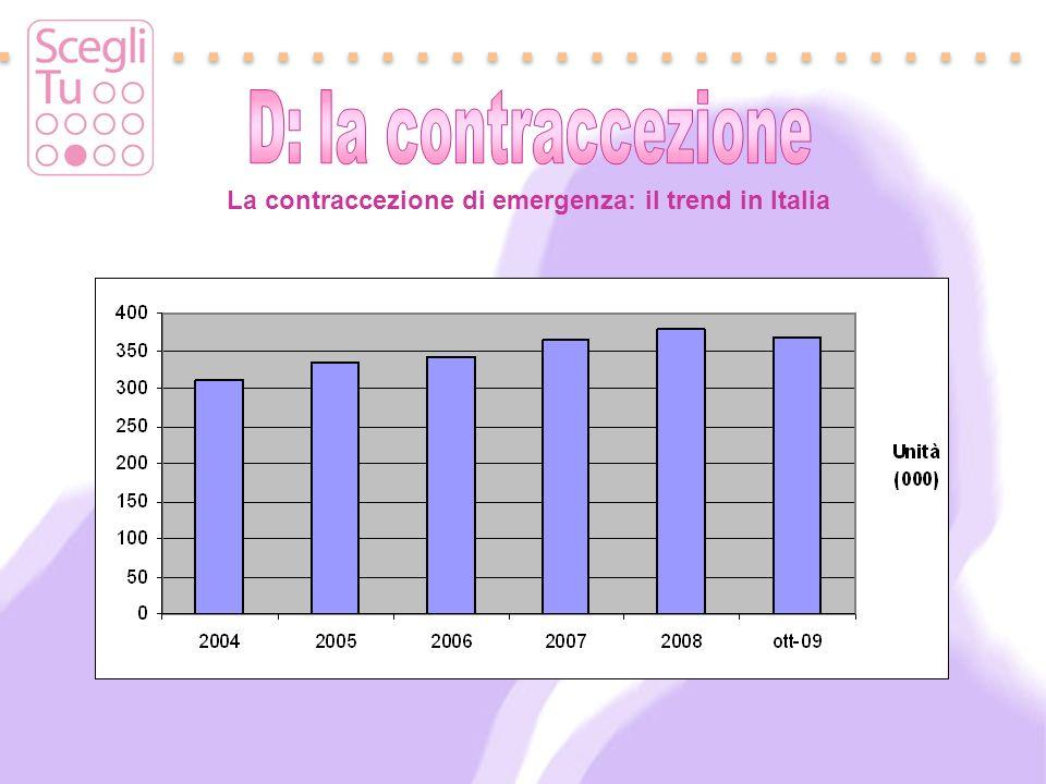 D: la contraccezione La contraccezione di emergenza: il trend in Italia