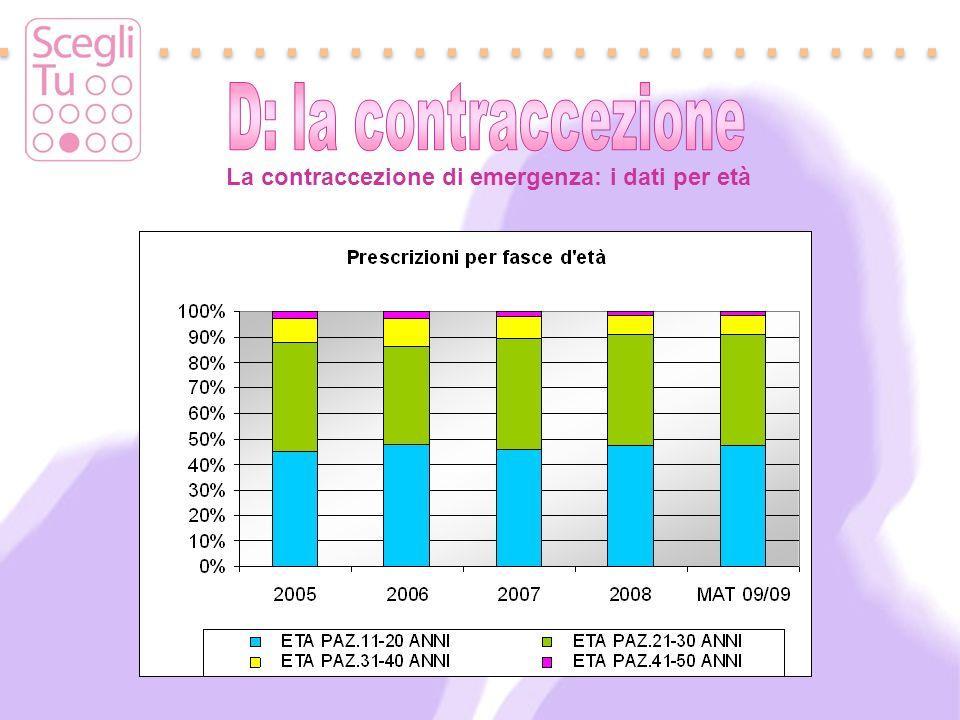 D: la contraccezione La contraccezione di emergenza: i dati per età
