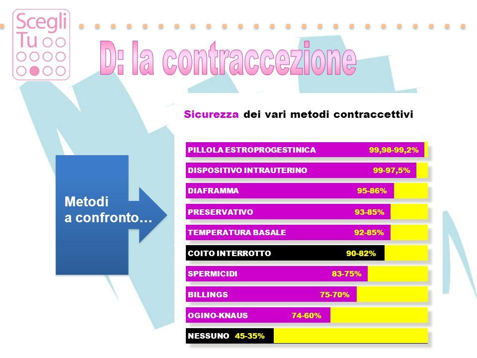 D: la contraccezione Metodi a confronto…