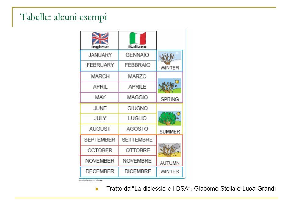 Tabelle: alcuni esempi