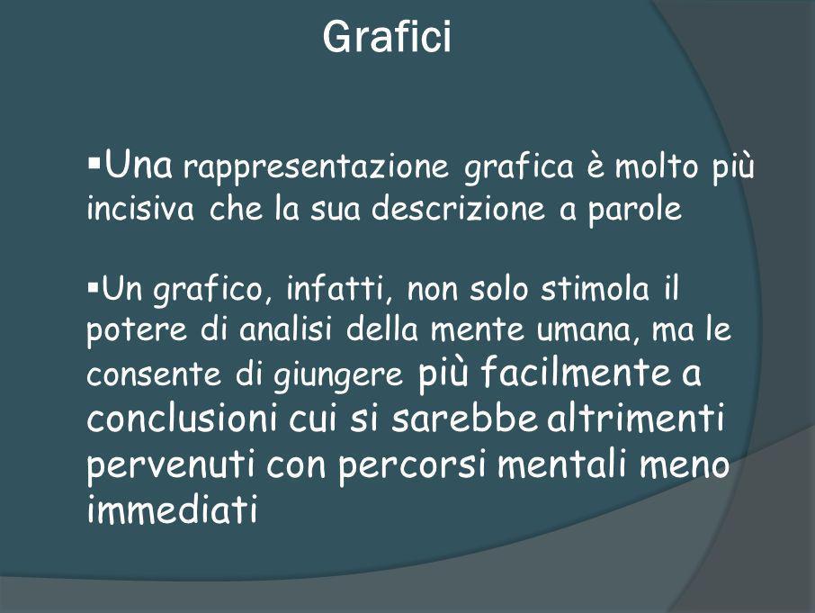 Grafici Una rappresentazione grafica è molto più incisiva che la sua descrizione a parole.