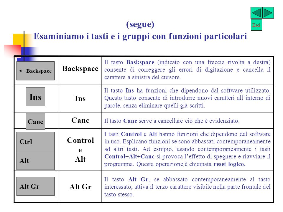 Esaminiamo i tasti e i gruppi con funzioni particolari