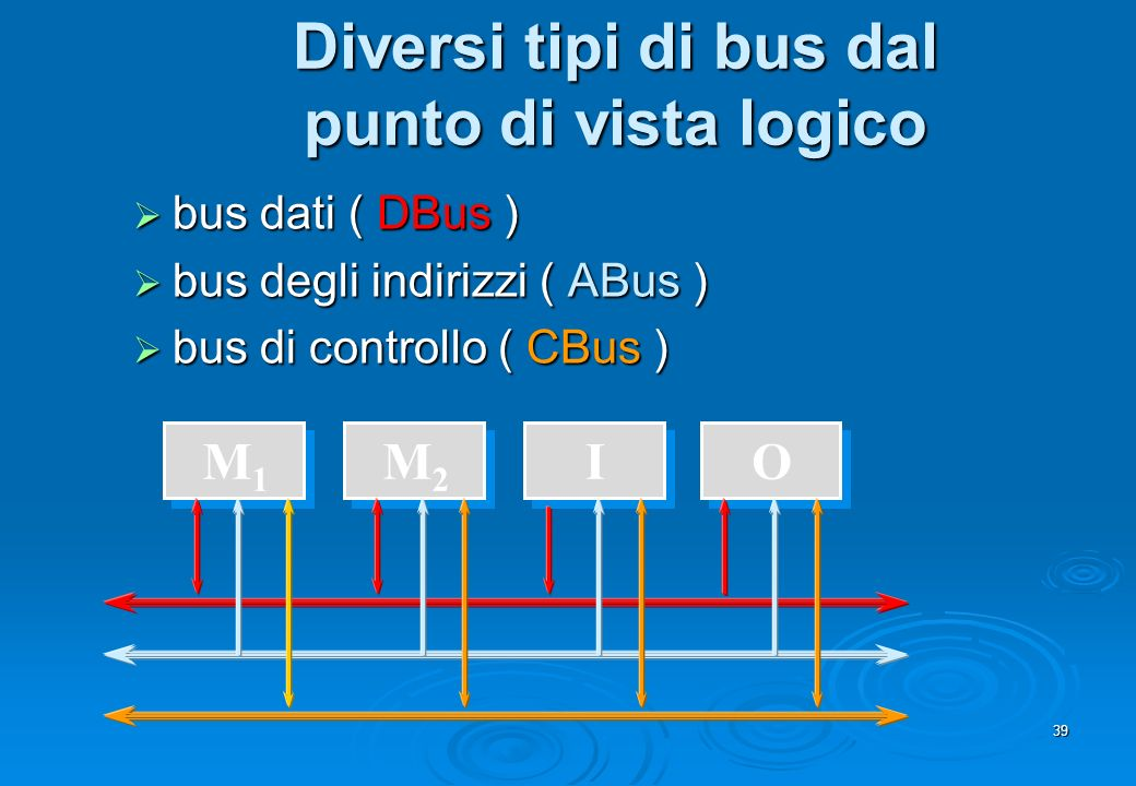 Diversi tipi di bus dal punto di vista logico