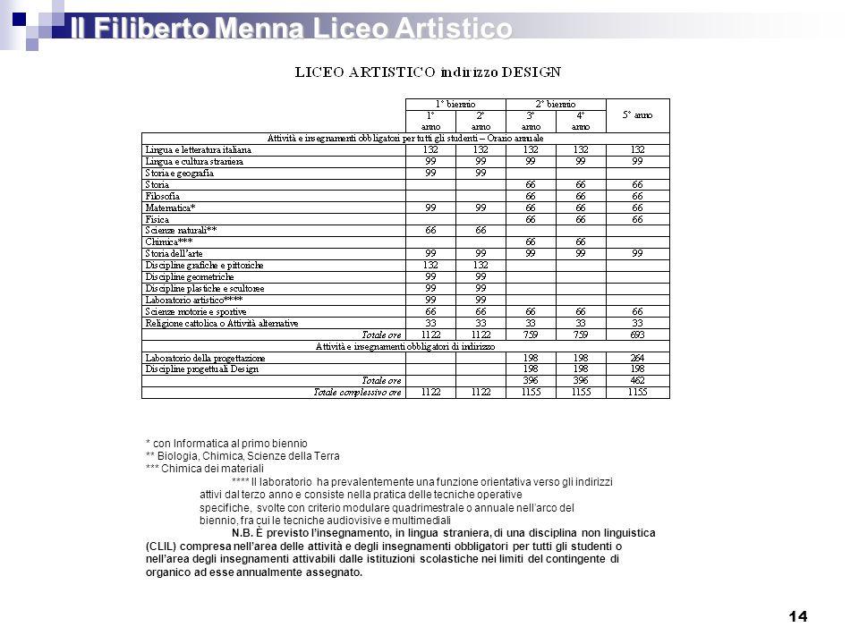 Il Filiberto Menna Liceo Artistico