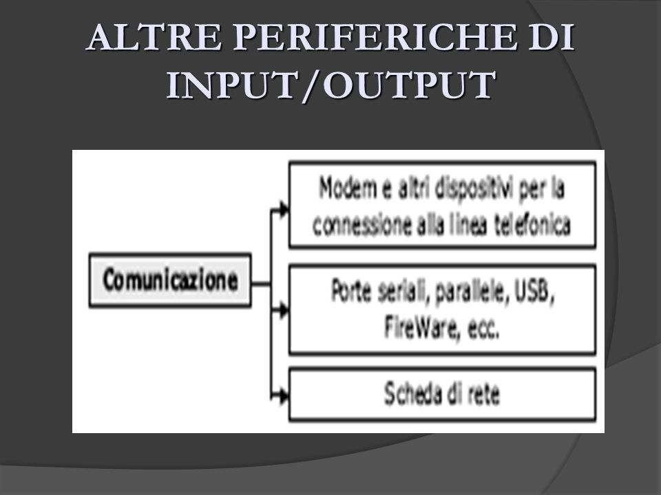 ALTRE PERIFERICHE DI INPUT/OUTPUT