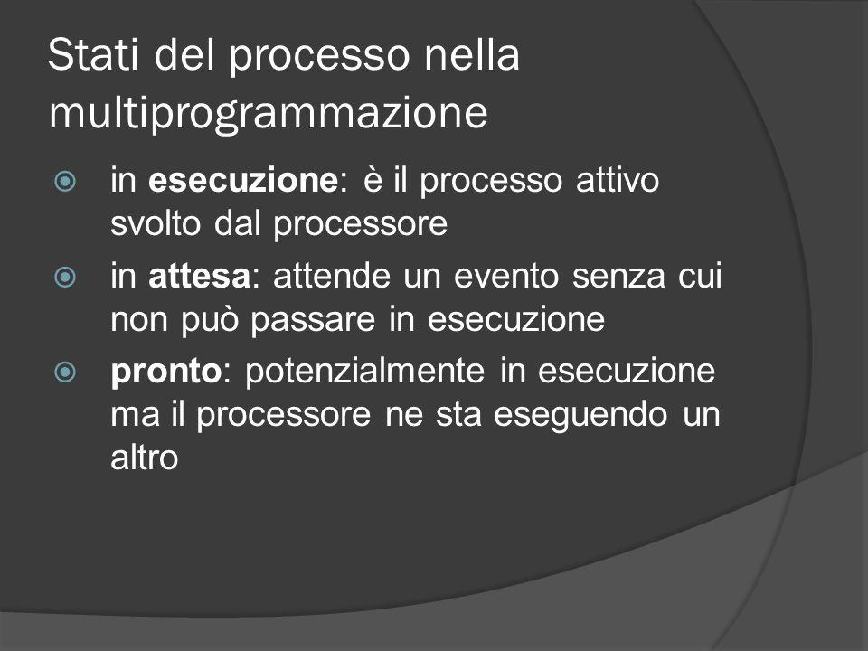 Stati del processo nella multiprogrammazione