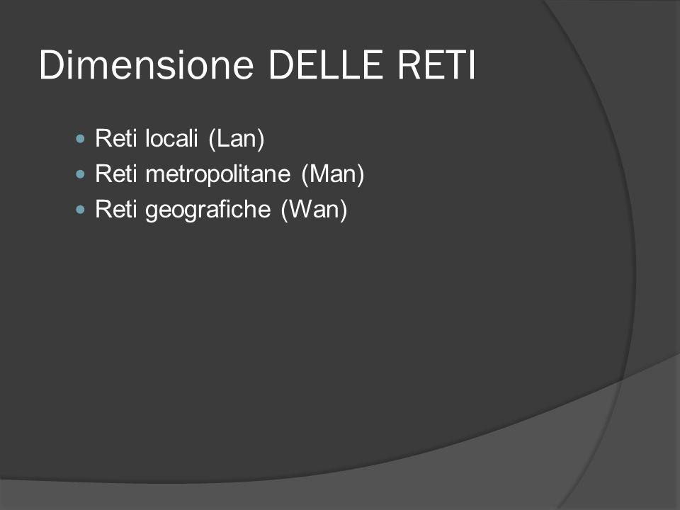 Dimensione DELLE RETI Reti locali (Lan) Reti metropolitane (Man)