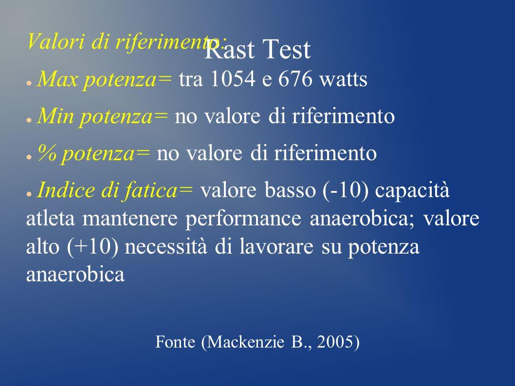 Rast Test Valori di riferimento: Max potenza= tra 1054 e 676 watts