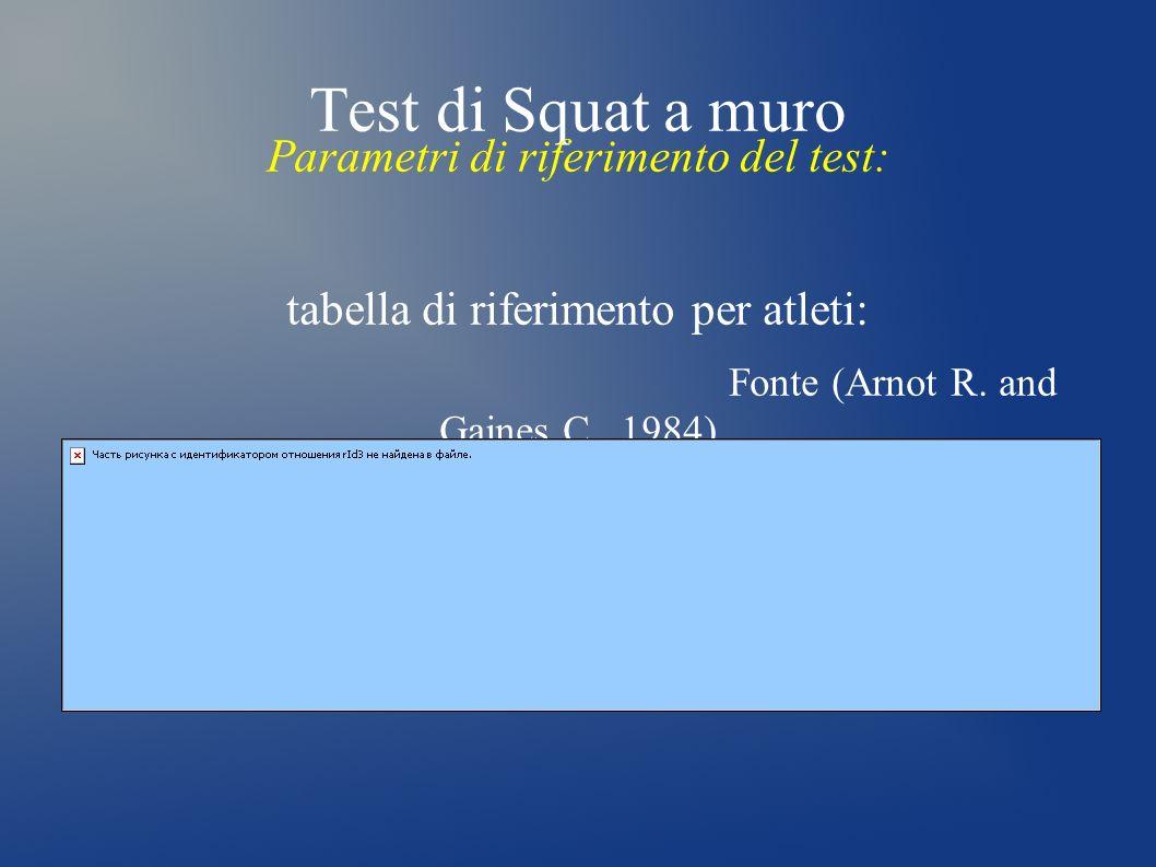 Test di Squat a muro Parametri di riferimento del test: