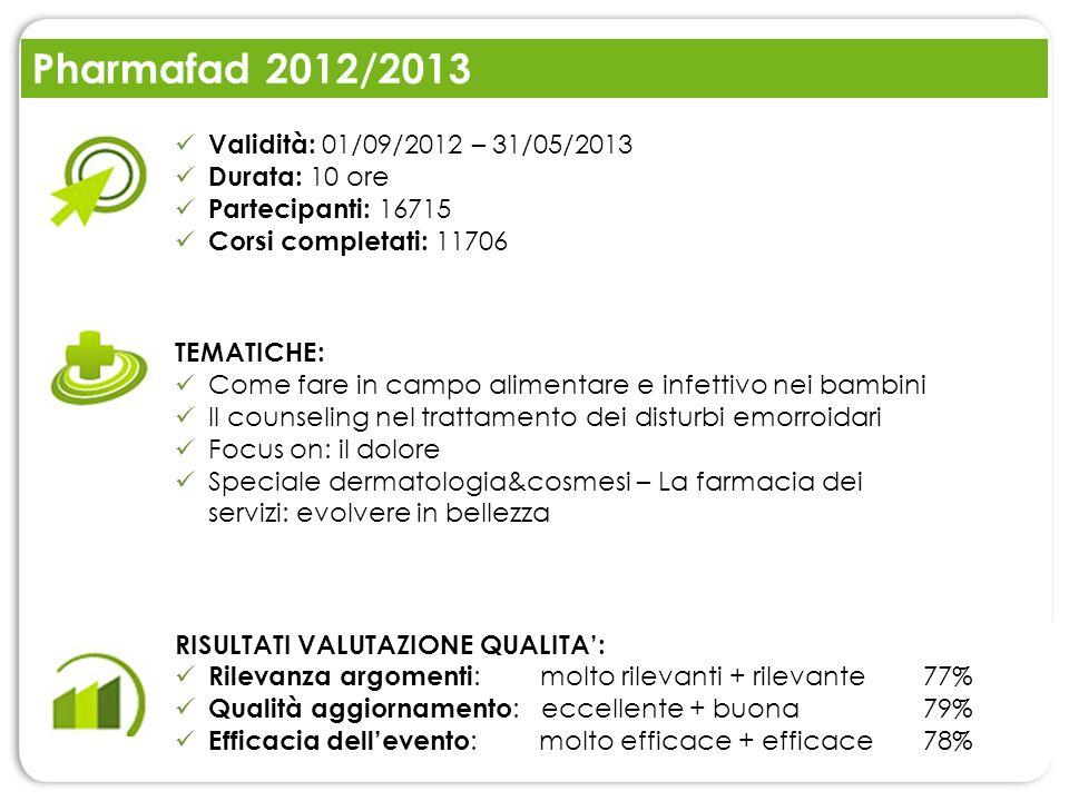 Pharmafad 2012/2013 Validità: 01/09/2012 – 31/05/2013 Durata: 10 ore