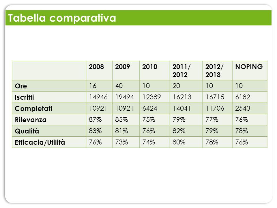 Tabella comparativa 2008 2009 2010 2011/ 2012 2012/ 2013 NOPING Ore 16