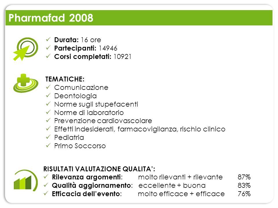 Pharmafad 2008 Durata: 16 ore Partecipanti: 14946