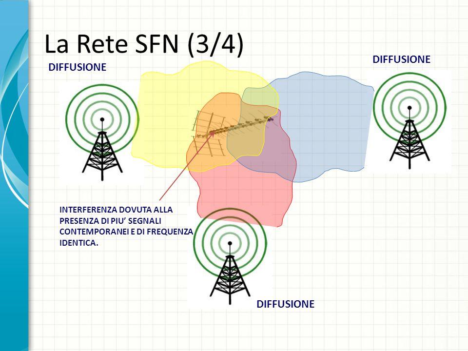 La Rete SFN (3/4) DIFFUSIONE DIFFUSIONE DIFFUSIONE